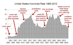 gun-control-chart