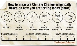 Climate_Change_CHart_Measure