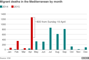 _82453480_migrant_deaths_by_month_624_v2