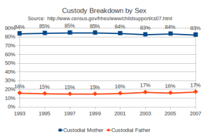 custody_breakdown_sex1
