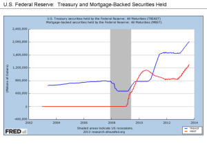 800px-U.S._Federal_Reserve_-_Treasury_and_Mortgage-Backed_Securities_Held