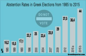 Greek_elections_abstention_rates