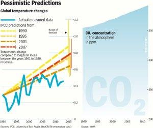IPCC_Warming_Predictions_Wide