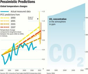 IPCC_Warming_Predictions_Wide