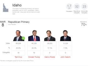 Idaho_delegates