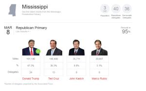 Mississippi_delegates