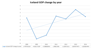 Iceland GDP change by year