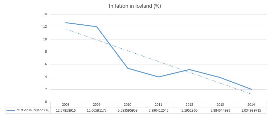 Iceland Economic Outlook