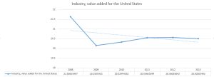 Industry, value added U.S.