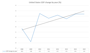 US_GDP_by_year